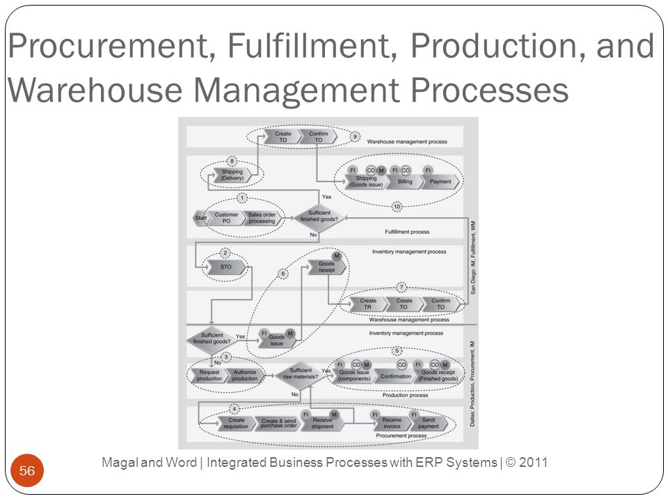 Procurement, Fulfillment, Production, and Warehouse Management Processes