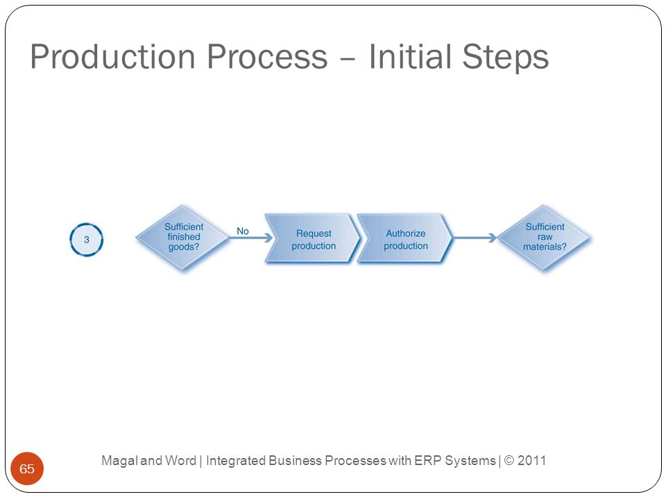 Production Process – Initial Steps