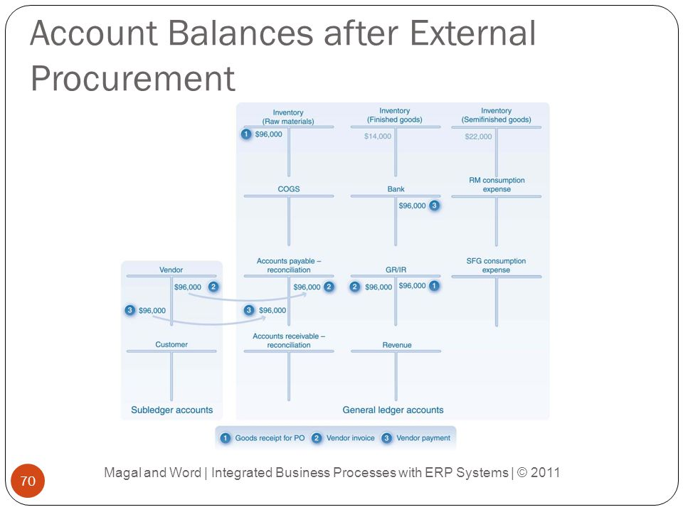 Account Balances after External Procurement