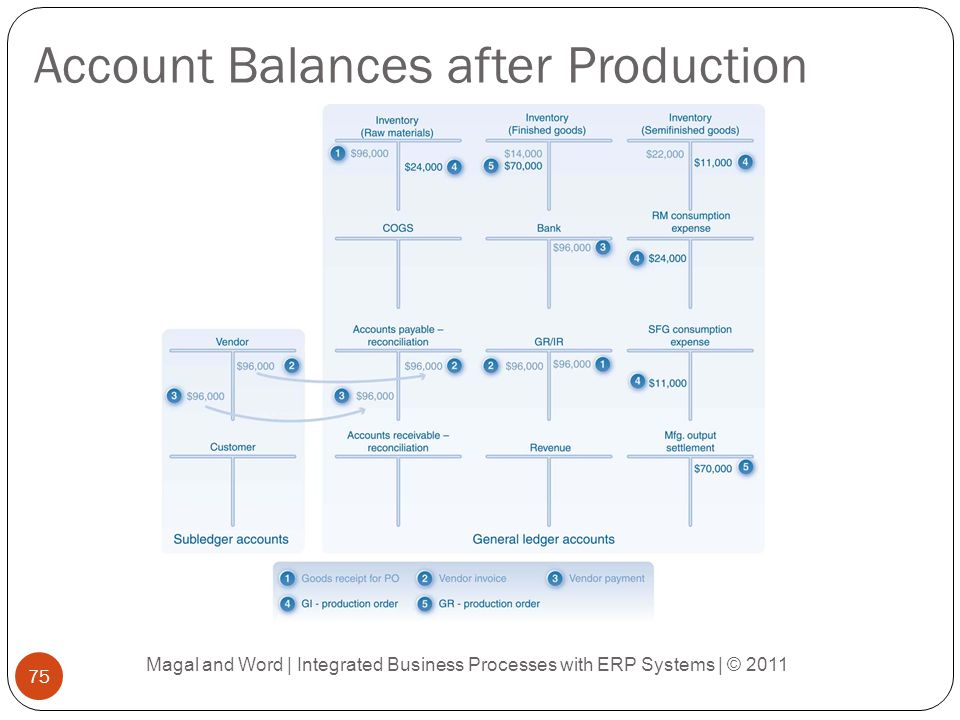 Account Balances after Production