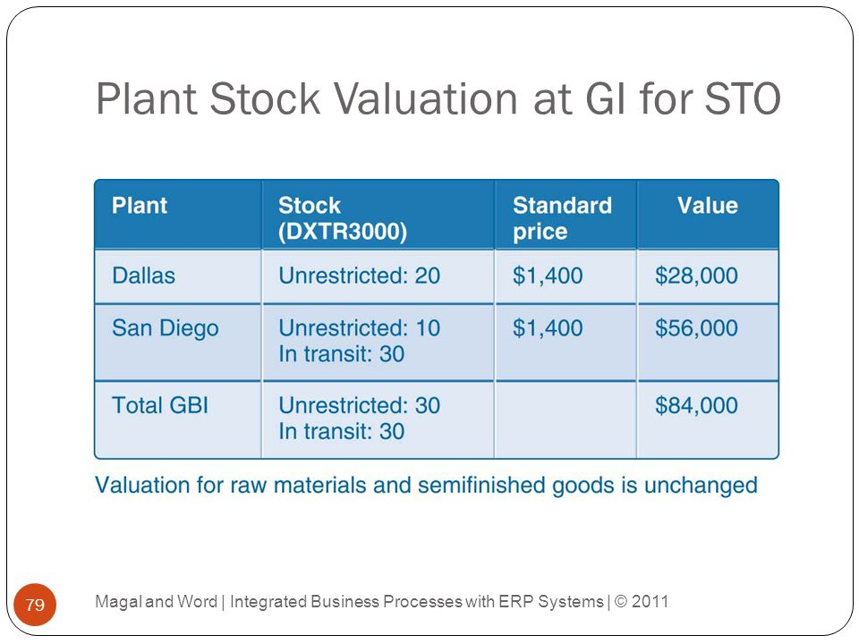 Plant Stock Valuation at GI for STO