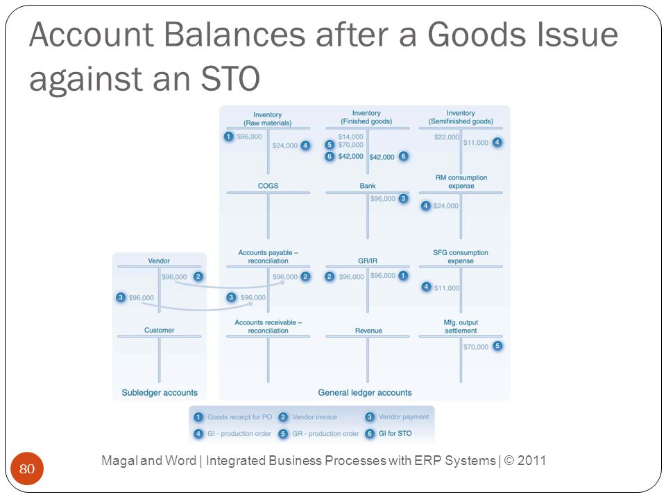 Account Balances after a Goods Issue against an STO