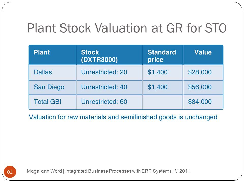 Plant Stock Valuation at GR for STO