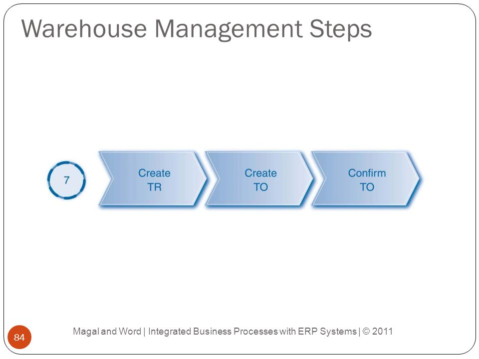 Warehouse Management Steps