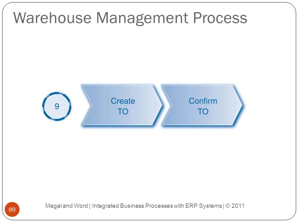 Warehouse Management Process