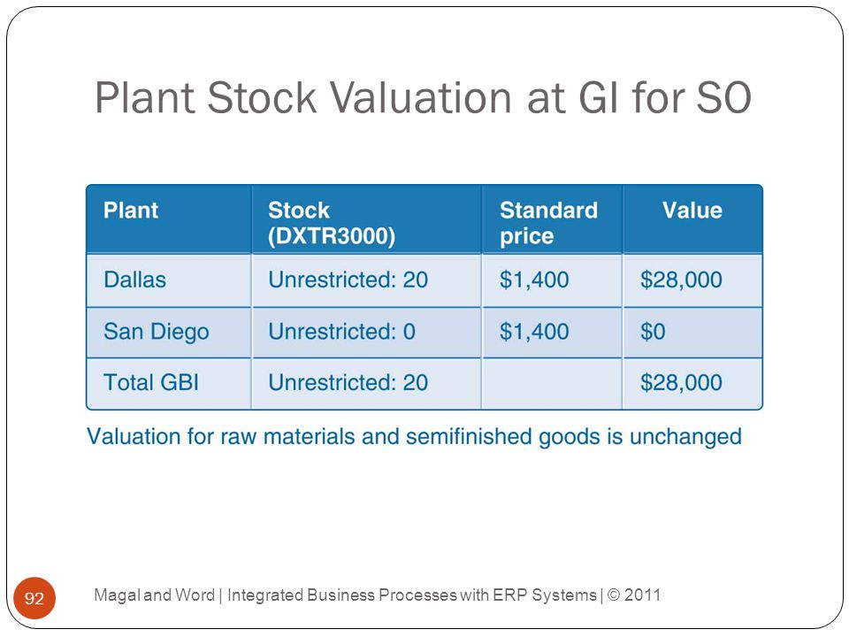 Plant Stock Valuation at GI for SO