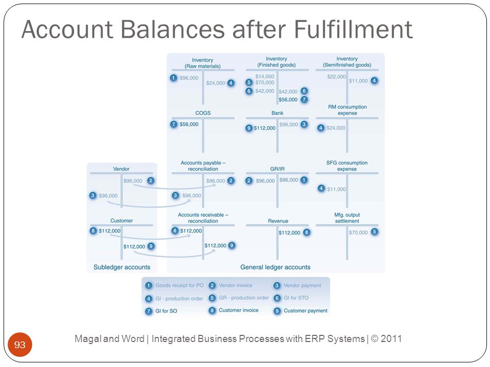 Account Balances after Fulfillment