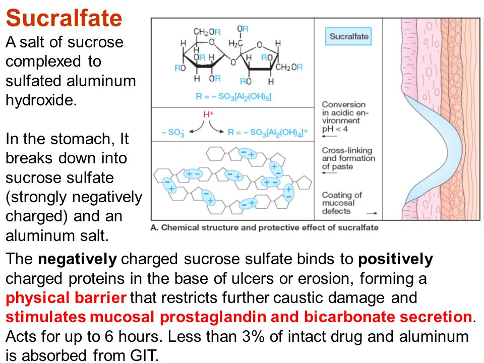 Sucralfate Other Medications