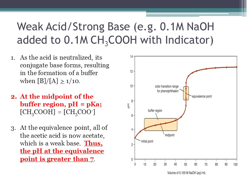 how does temperature affect the ka of acetic acid