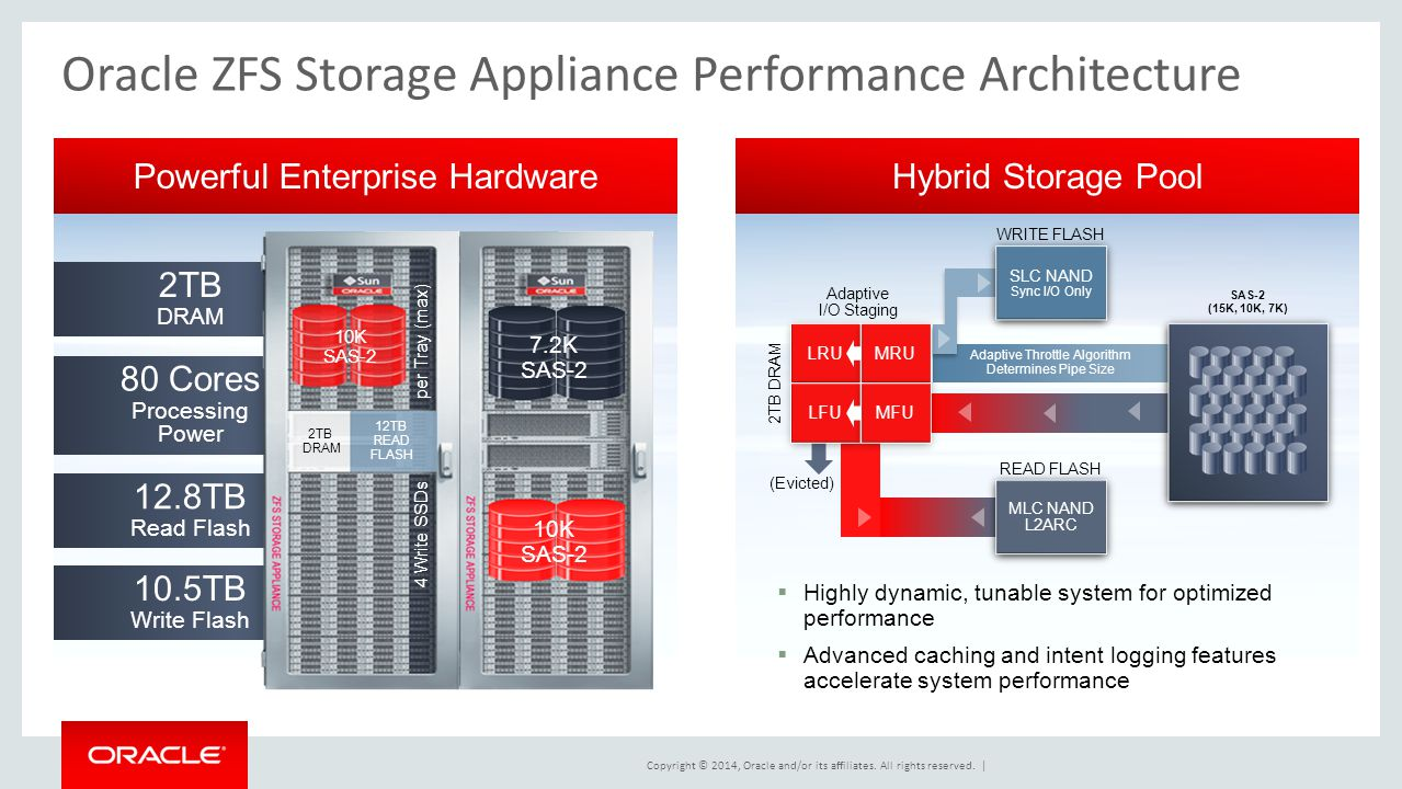 Oracle ZFS Storage Appliance Performance Architecture