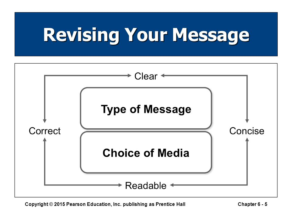 revising your message producing your message proofreading your message distributing your message Revising: putting yourself in the place of the reader, rethinking your approach,  and  polishing: editing and proofreading to eliminate errors and improve the   linear, nature of the writing process helps writers produce stronger, more focused   all visuals to prevent misinterpretation of the data or the message the visual is.