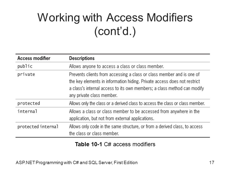 Working with Access Modifiers (cont'd.)