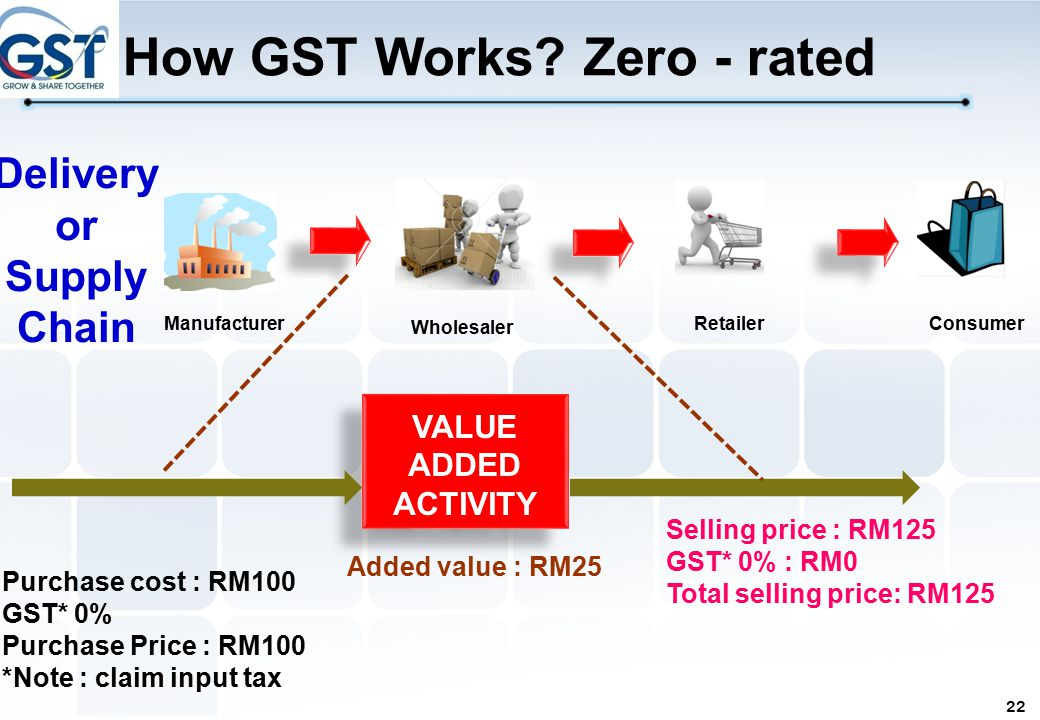 Image result for supply chain under GST