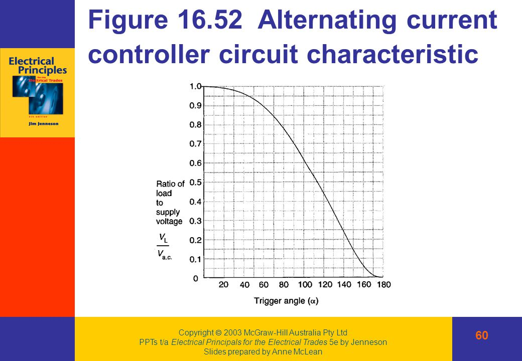 alternating current and figure Figure 2 alternating current used in a this equation allows us to calculate the average power supplied to a resistor connected to an alternating current supply.