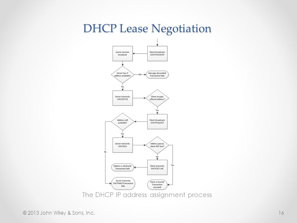 DHCP Lease Negotiation