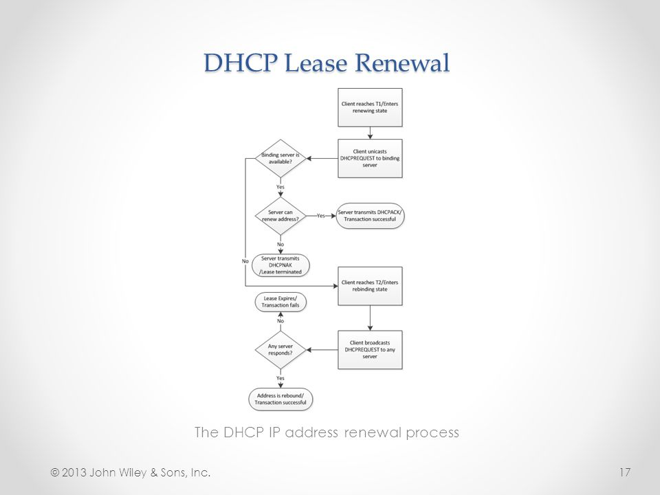 The DHCP IP address renewal process