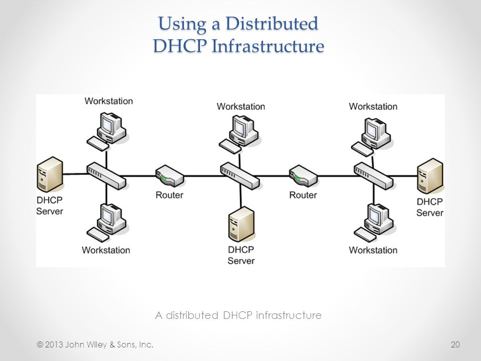 Using a Distributed DHCP Infrastructure