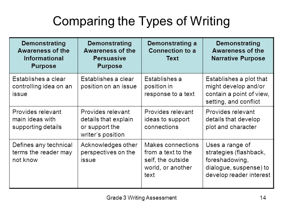 comparison and other modes of writing Chapter 10 rhetorical modes the purpose of comparison and contrast in writing comparison in writing discusses elements that are similar one then the other.