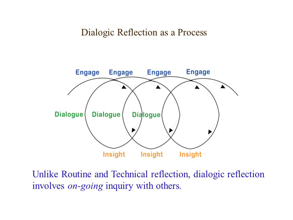 process reflection There are many definitions of reflection, most however agree that it is an active,  conscious process reflection is often initiated when the individual practitioner.