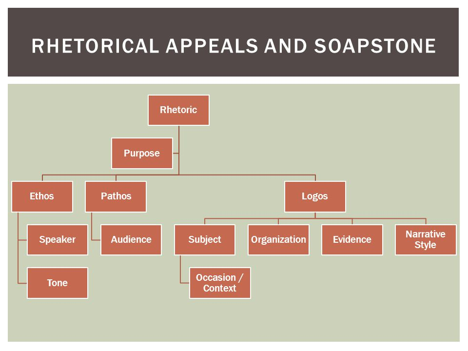 Rhetorical Appeals and soapstone