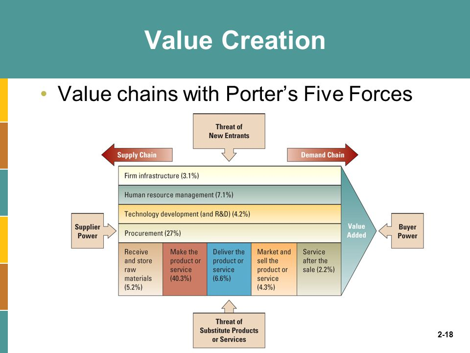 porter value chain for hotel