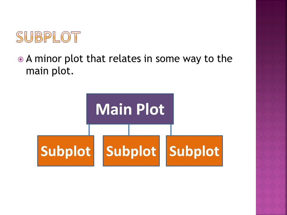 subplot A minor plot that relates in some way to the main plot.