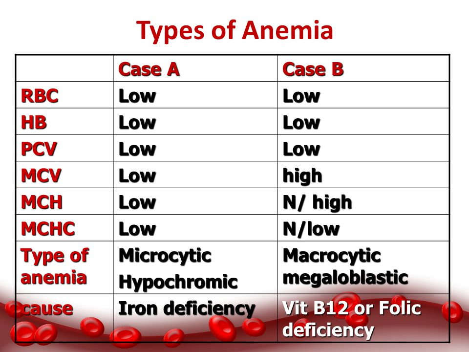Types of Anemia Case A Case B RBC Low HB PCV MCV high MCH N/ high MCHC