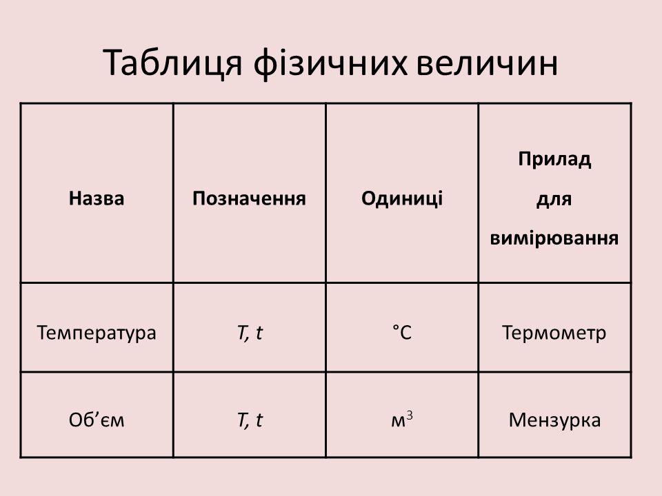 Таблиця фізичних величин