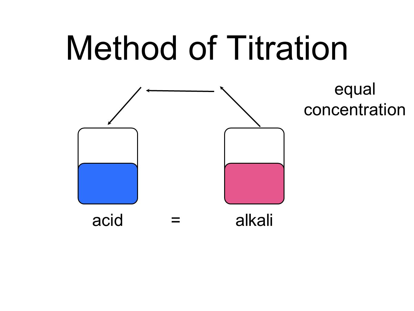Method of Titration equal concentration acid = alkali