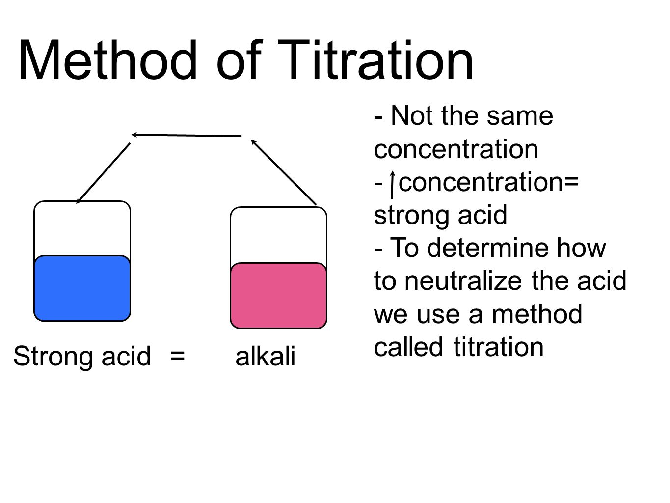 Method of Titration - Not the same concentration