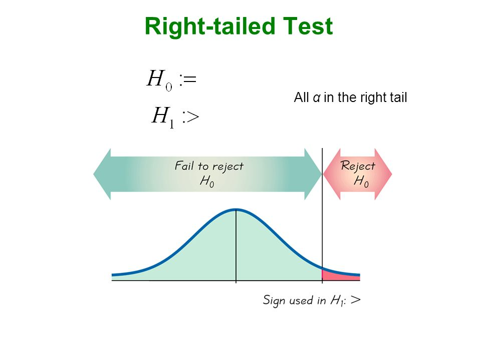 Right-tailed Test  All α in the right tail