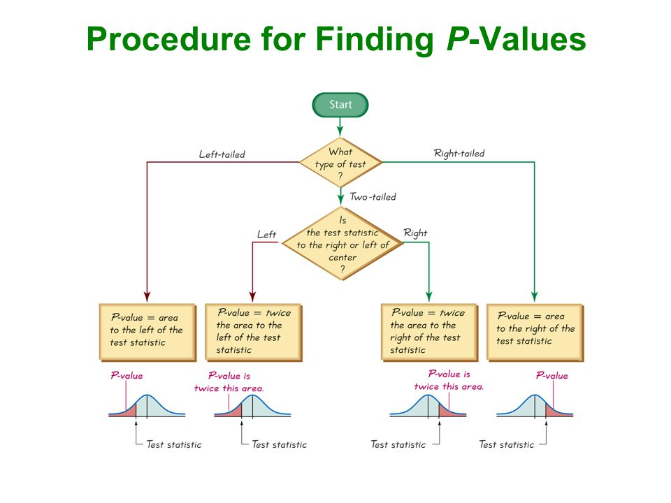 Procedure for Finding P-Values