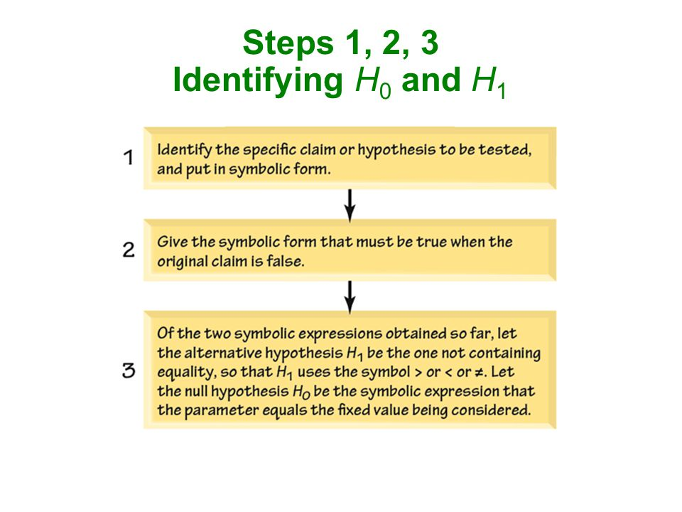 Steps 1, 2, 3 Identifying H0 and H1