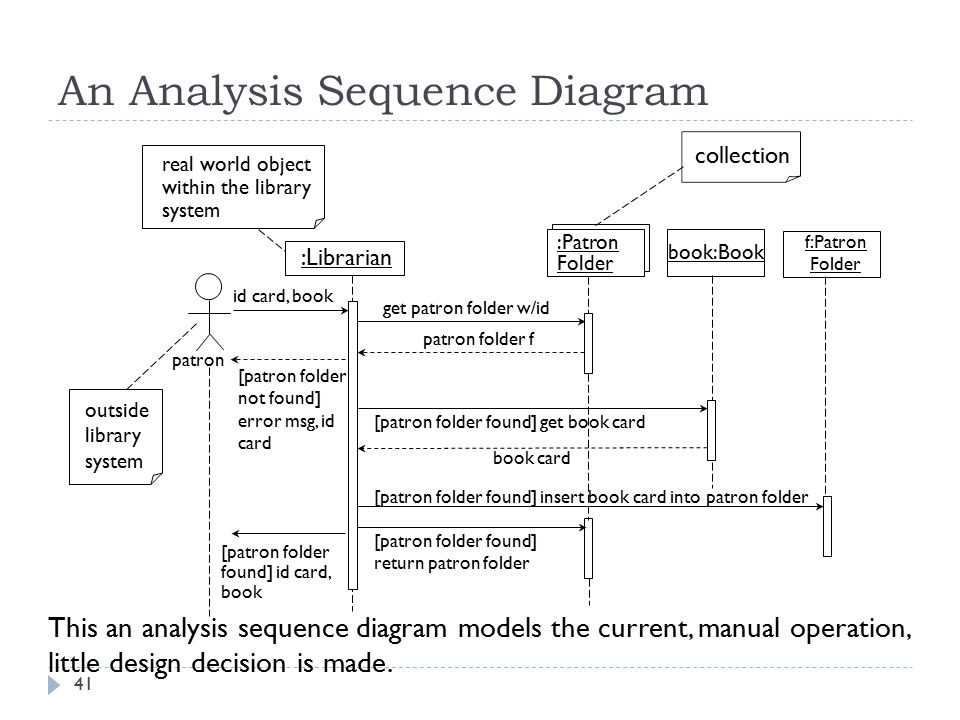Object interaction modeling ppt download an analysis sequence diagram ccuart Choice Image