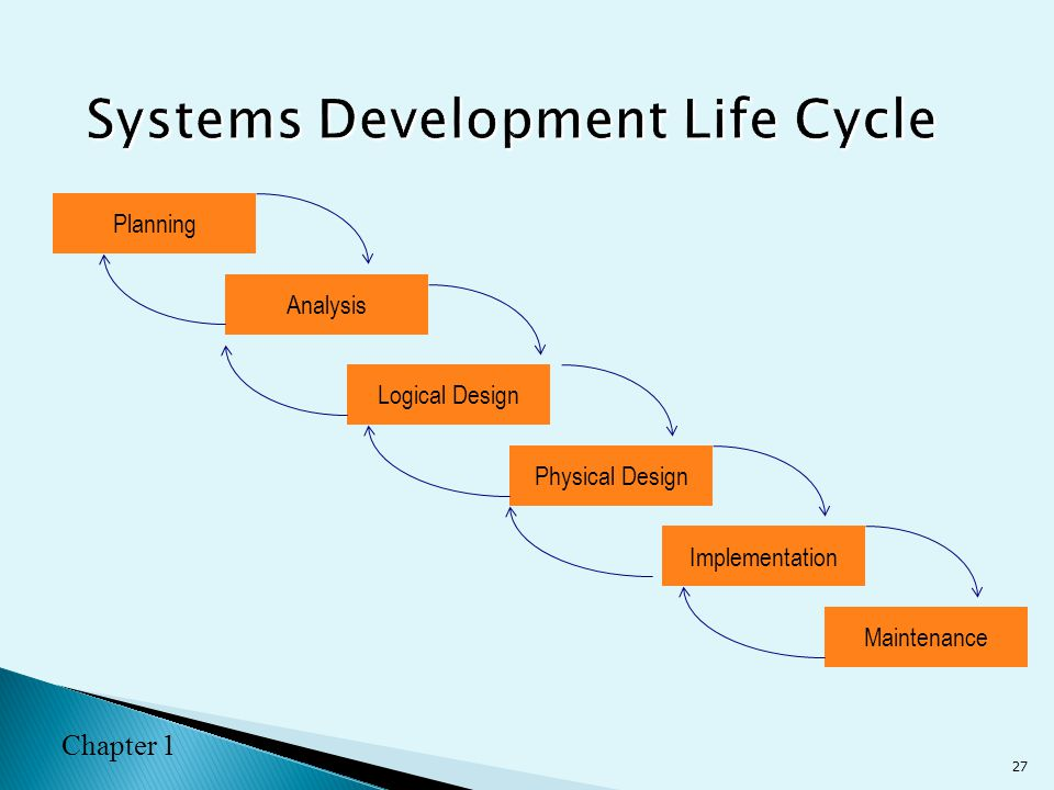 requirements analysis and design life cycle essay Excerpt from essay : system analysis and design is the process of planning, analyze, design and implement the information systems for the business needs systems analysis is a process of collecting factual data, understand the processes involved, identifying problems and recommending feasible suggestions for improving the system functioning.