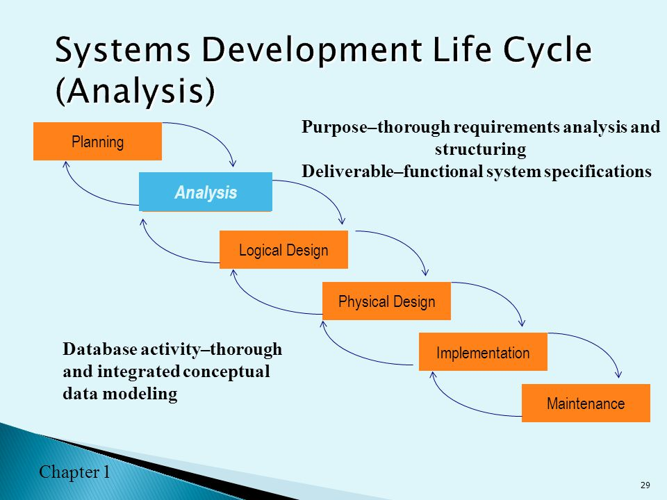 system modeling requirement analysis essay Information systems analysis - is 6840 data modeling for system analysis by: varuni mallikaarachchi data modeling a data model is a description of how data should be used to meet the.