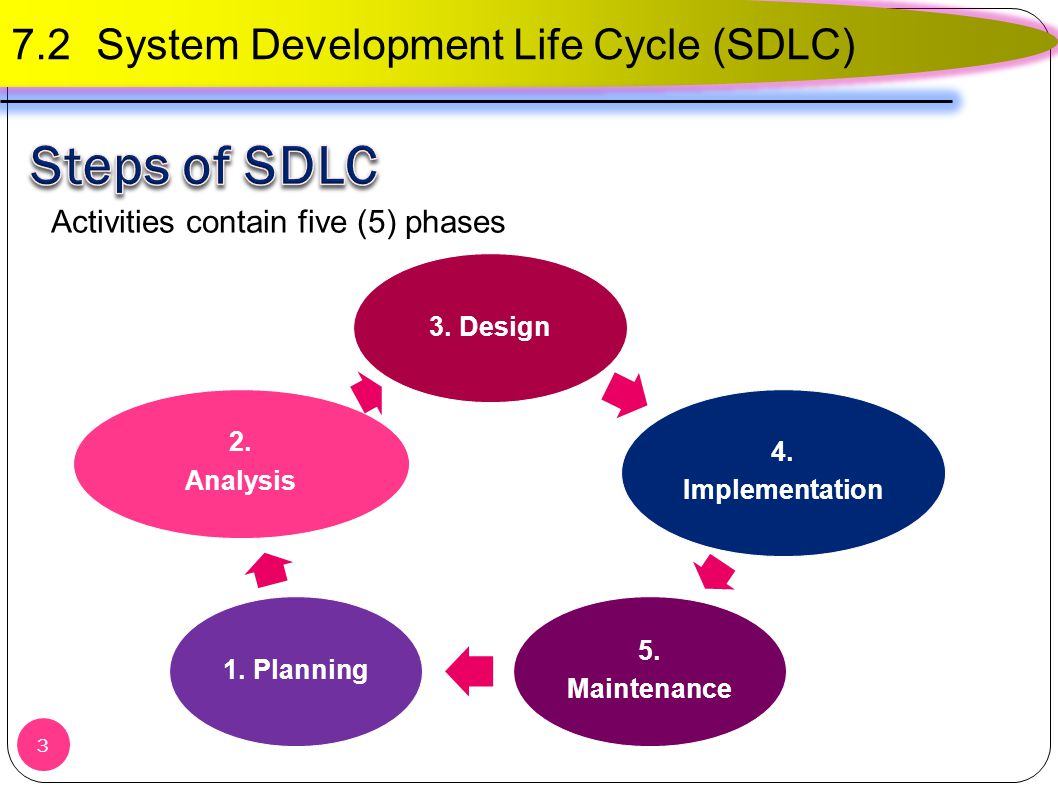 Software Development Life Cycle – SDLC Phases