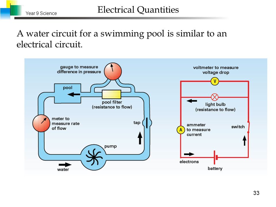 Year 9 science electricity ppt download - Swimming pool electrical regulations ...