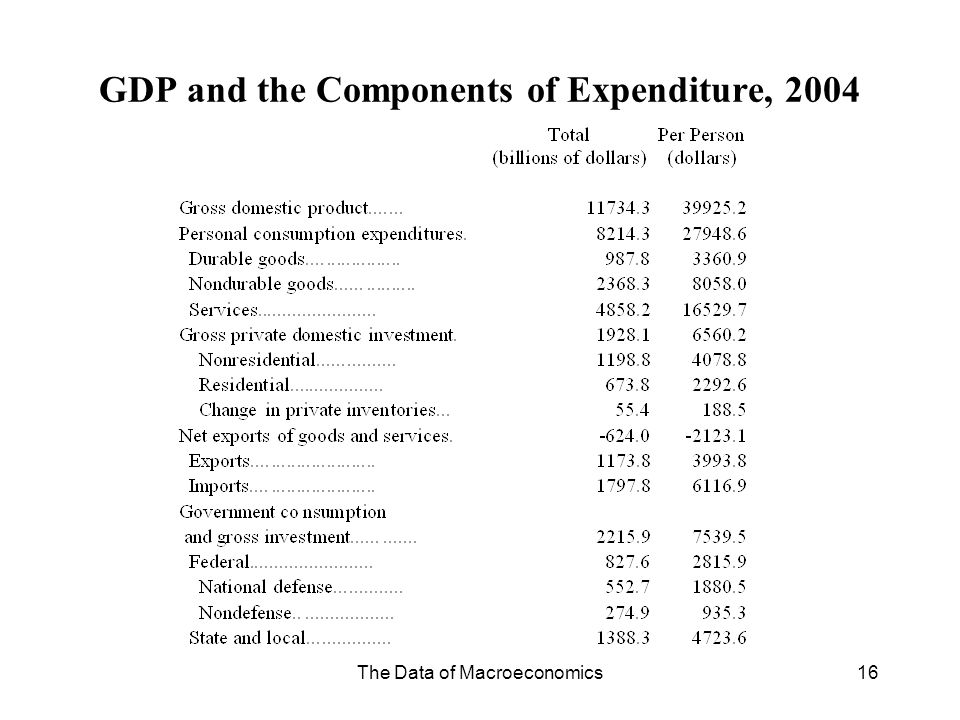 GDP and the Components of Expenditure, 2004