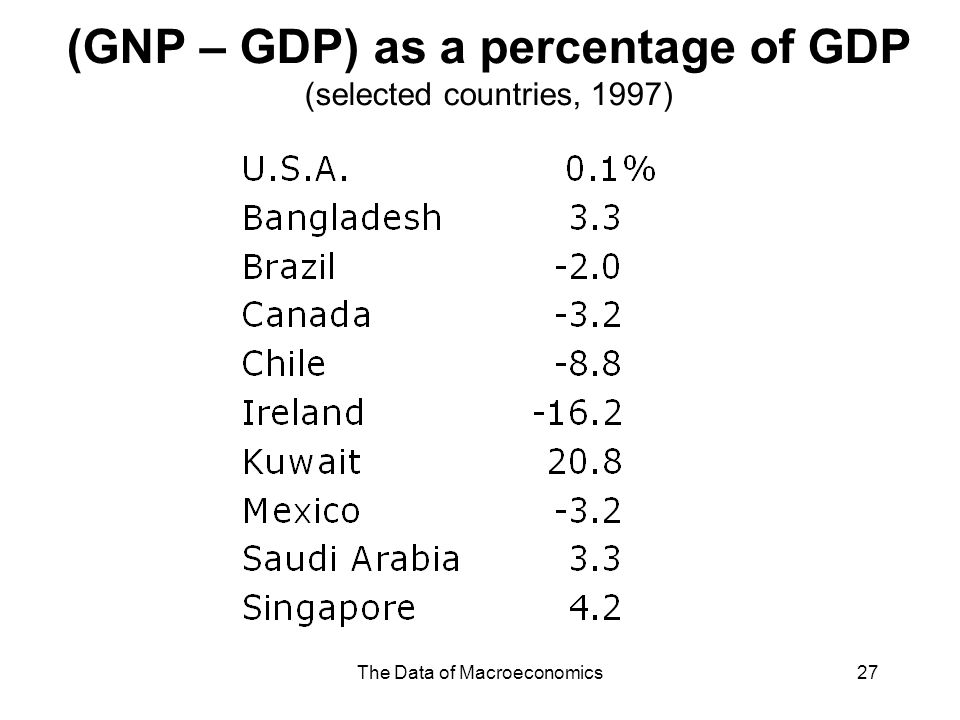 (GNP – GDP) as a percentage of GDP (selected countries, 1997)