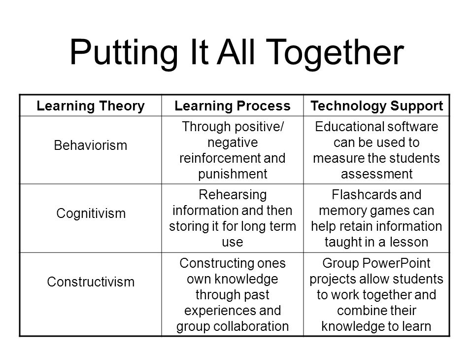 behaviorism cognitivism and constructivism educational technology Behaviorism, cognitivism, constructivism: comparing critical features from an instructional design perspective peggy a ertmer and timothy j newby.