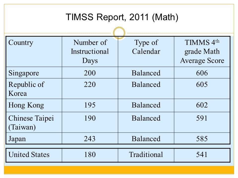 TIMSS Report, 2011 (Math) Country Number of Instructional Days