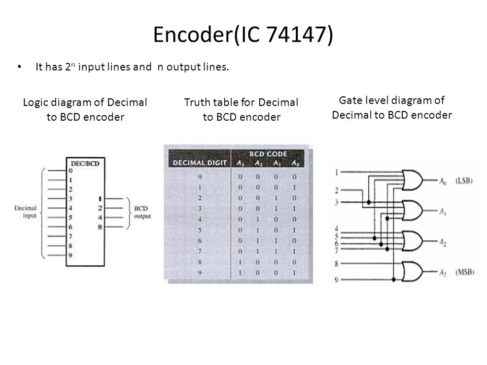 encoder logic diagram with truth table combinational circuits using ttl 74xx ics - ppt video ... logic diagram and truth table