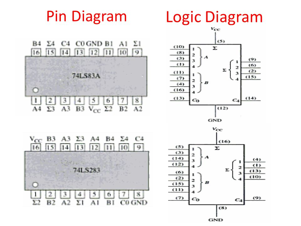 encoder logic diagram with truth table logic diagram with pin numbers