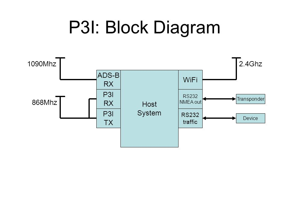 pilot3i collisionaware - ppt download ads b receiver block diagram #2