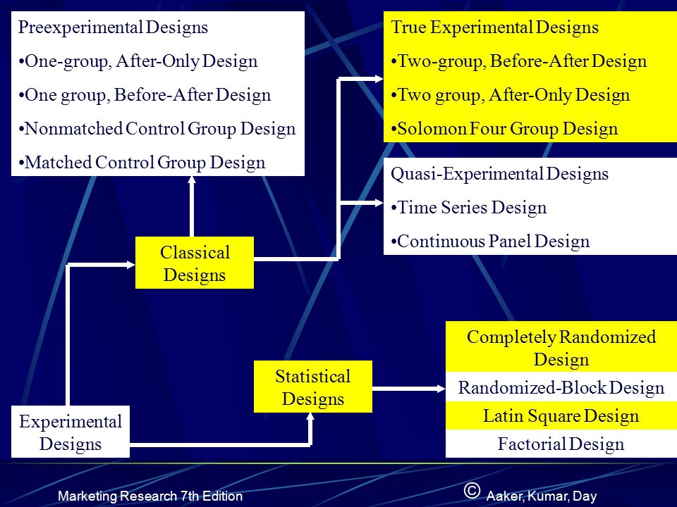 Preexperimental Designs One-group, After-Only Design