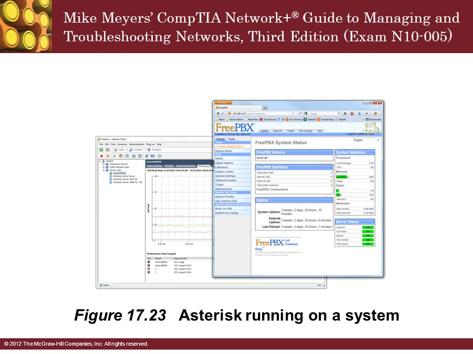 Figure Asterisk running on a system