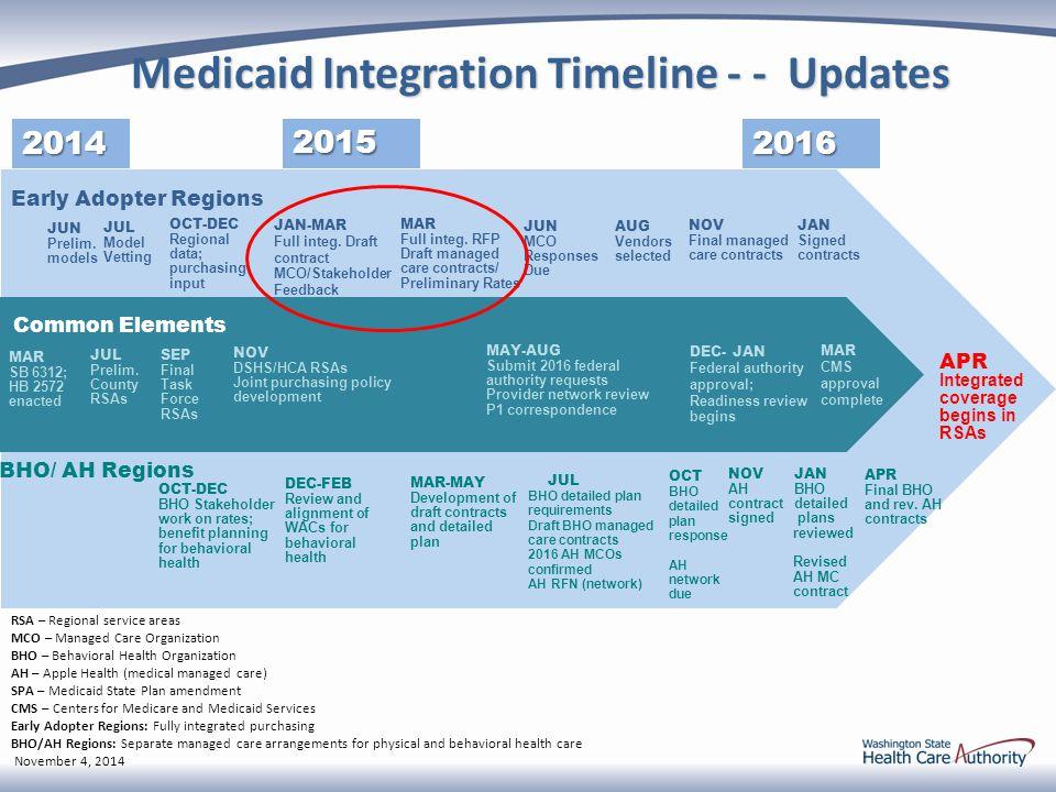 us health care timeline hca 210