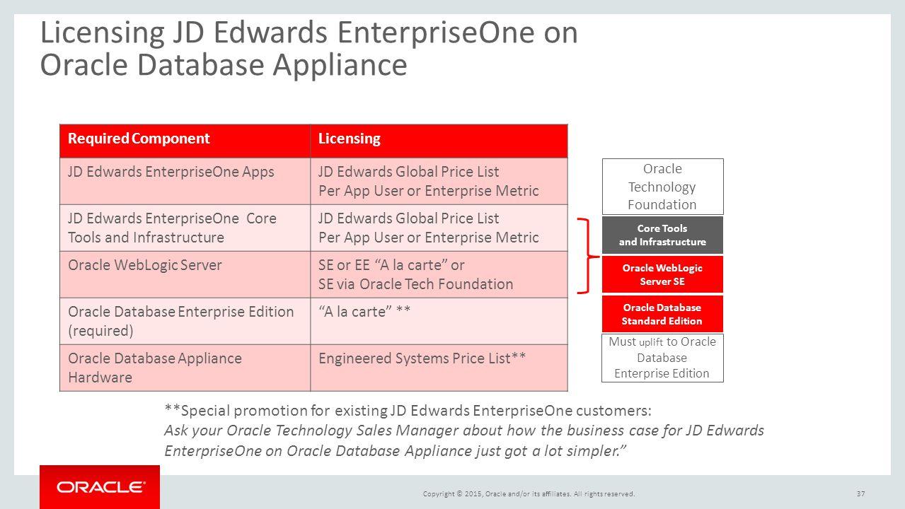 oracle database appliance case study Oracle database appliance isv workshop thursday 19th january 2012, 09:00-13:30 avnet bracknell office customer case study on oracle database appliance:.