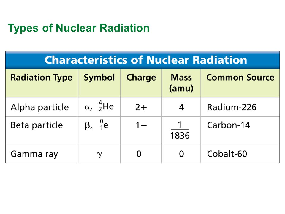 how to detect nuclear radiation